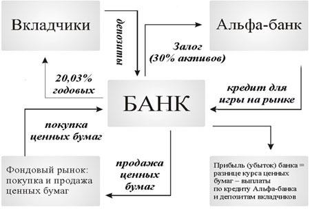 схема получения прибыли